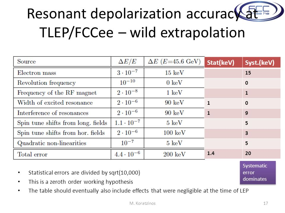 Resonant depolarization accuracy at TLEP/FCCee – wild extrapolation Statistical errors are divided by sqrt(10,000) This is a zeroth order working hypothesis The table should eventually also include effects that were negligible at the time of LEP M.
