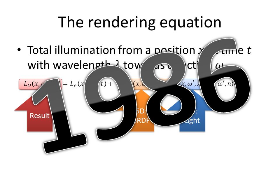 The rendering equation 5D: BRDF 5D: BRDF 4D: Light Result
