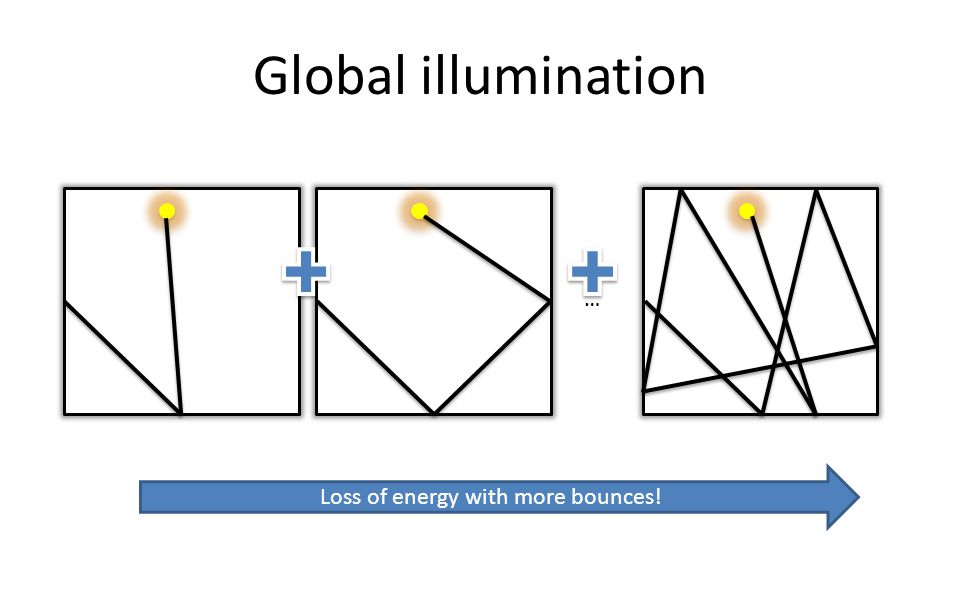 Global illumination … Loss of energy with more bounces!