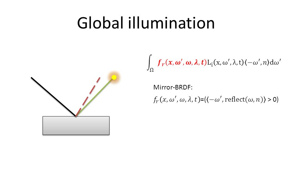 Global illumination Mirror-BRDF: