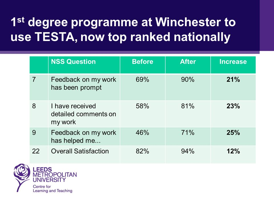 1 st degree programme at Winchester to use TESTA, now top ranked nationally