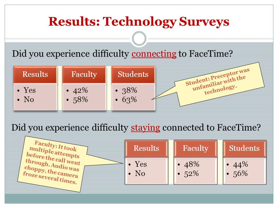 Results: Technology Surveys Did you experience difficulty connecting to FaceTime.