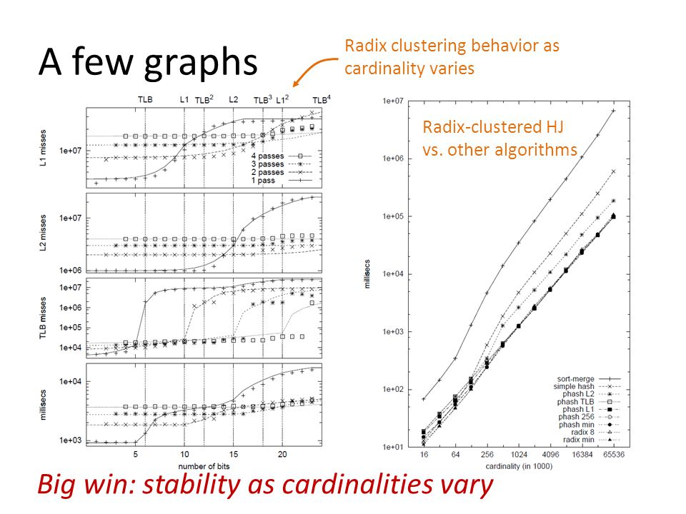 A few graphs Big win: stability as cardinalities vary Radix clustering behavior as cardinality varies Radix-clustered HJ vs. other algorithms