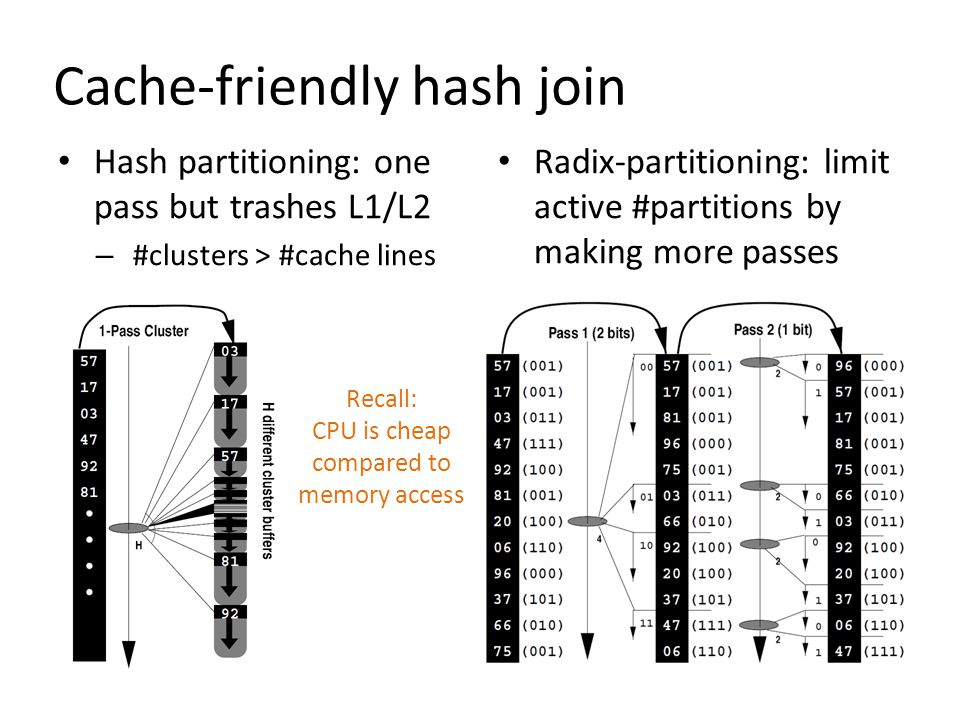 Cache-friendly hash join Hash partitioning: one pass but trashes L1/L2 – #clusters > #cache lines Radix-partitioning: limit active #partitions by maki