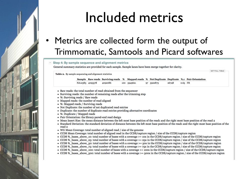 Included metrics Metrics are collected form the output of Trimmomatic, Samtools and Picard softwares