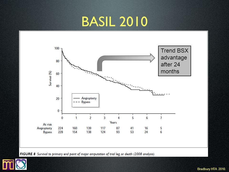 BASIL 2010 Bradbury HTA 2010. Trend BSX advantage after 24 months