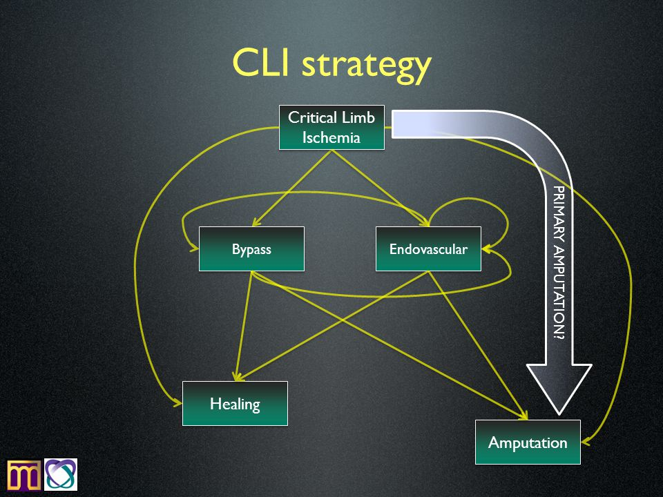CLI strategy Critical Limb Ischemia Endovascular Bypass Amputation Healing PRIMARY AMPUTATION?