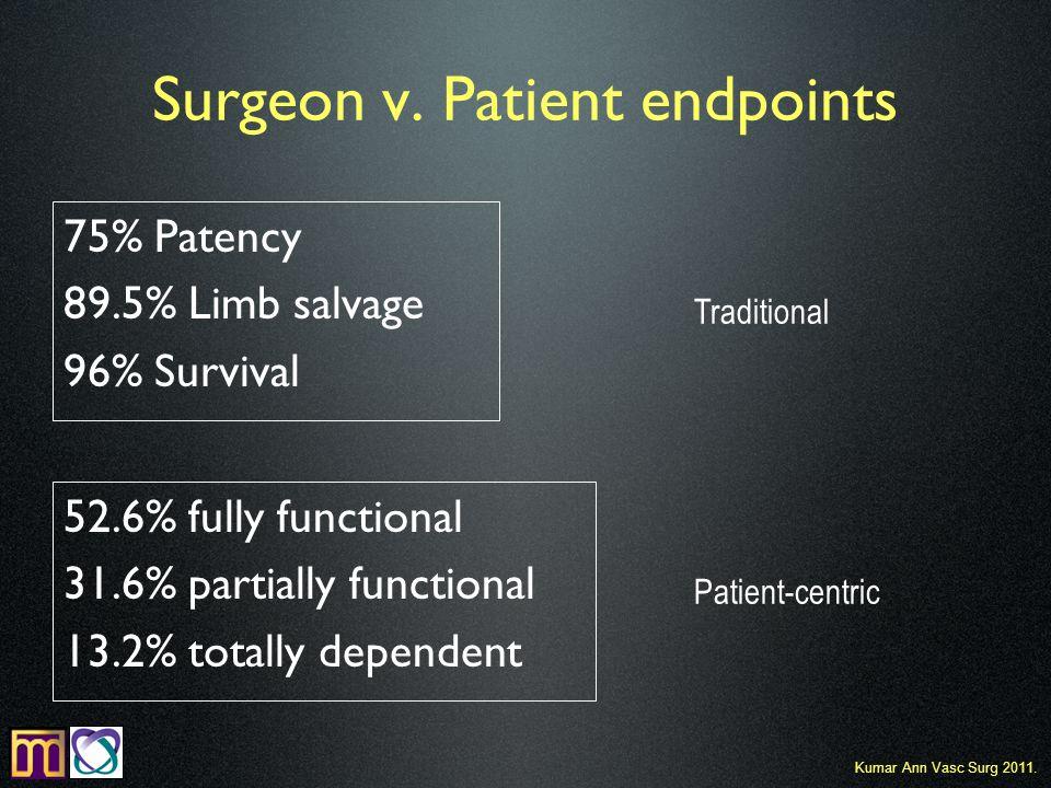 Surgeon v. Patient endpoints 75% Patency 89.5% Limb salvage 96% Survival Kumar Ann Vasc Surg 2011.