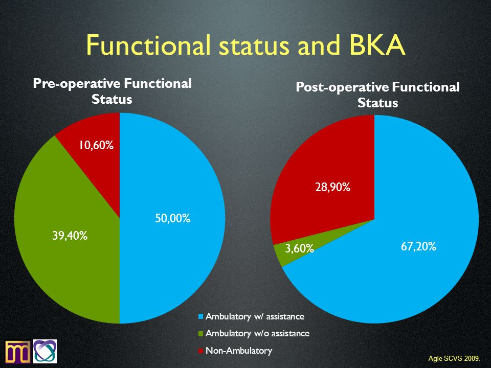 Functional status and BKA Agle SCVS 2009.