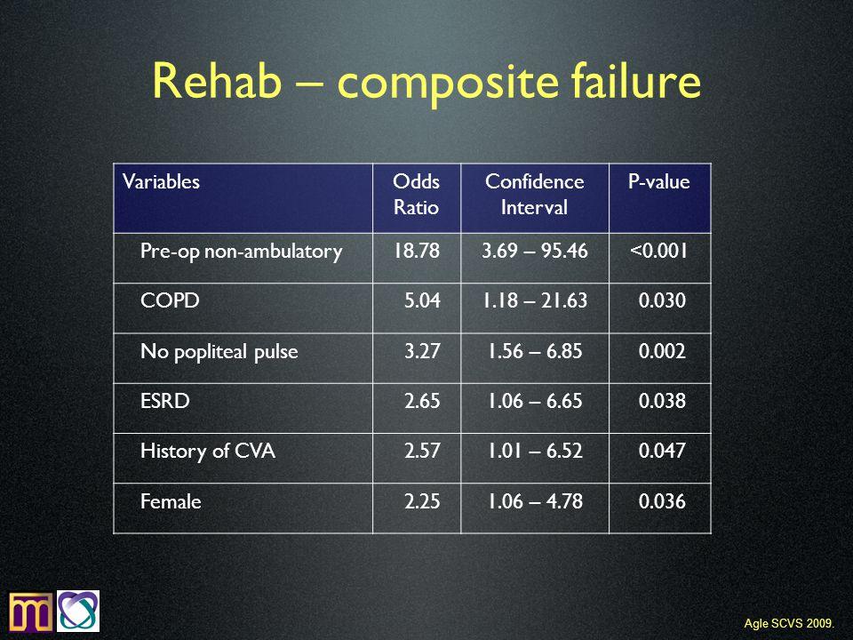 VariablesOdds Ratio Confidence Interval P-value Pre-op non-ambulatory18.783.69 – 95.46<0.001 COPD 5.041.18 – 21.63 0.030 No popliteal pulse 3.271.56 – 6.85 0.002 ESRD 2.651.06 – 6.65 0.038 History of CVA 2.571.01 – 6.52 0.047 Female 2.251.06 – 4.78 0.036 Rehab – composite failure Agle SCVS 2009.