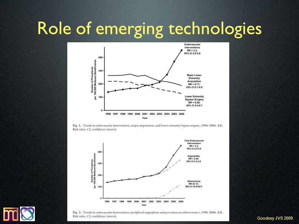 Role of emerging technologies Goodney JVS 2009.