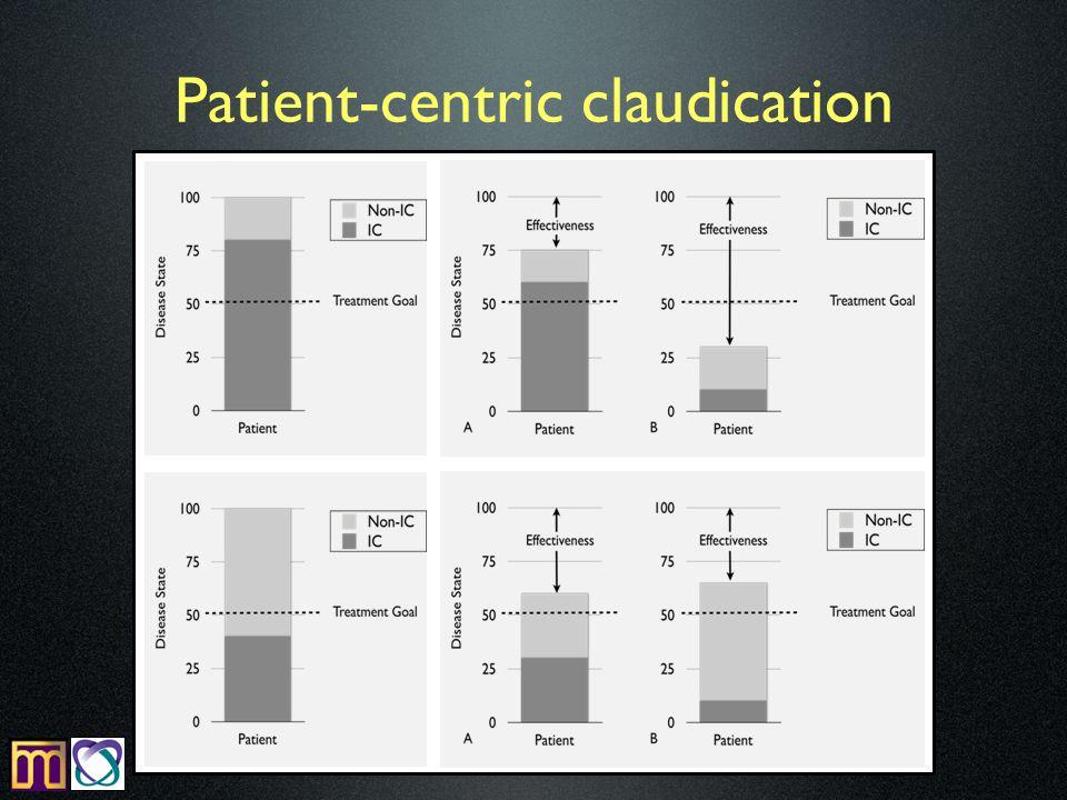 Patient-centric claudication