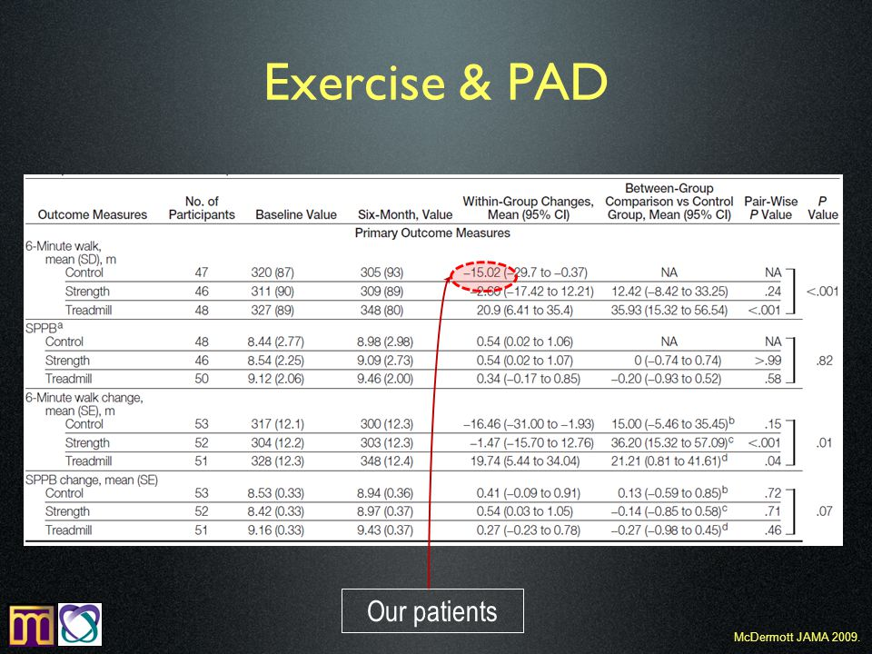 Exercise & PAD McDermott JAMA 2009. Our patients