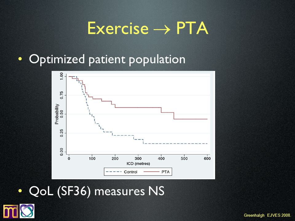 Optimized patient population QoL (SF36) measures NS Exercise  PTA Greenhalgh EJVES 2008.