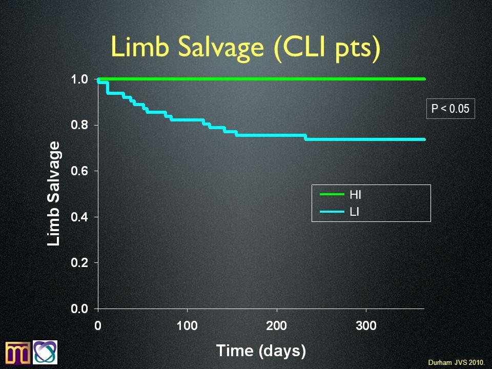 Limb Salvage (CLI pts) HI LI P < 0.05 Durham JVS 2010.