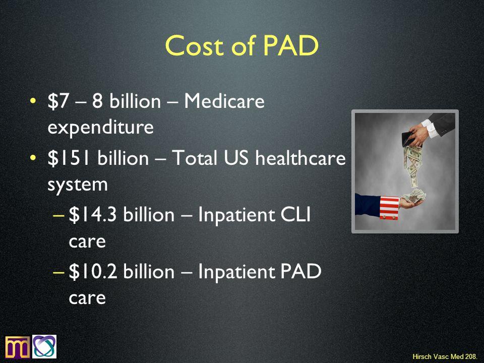 Cost of PAD $7 – 8 billion – Medicare expenditure $151 billion – Total US healthcare system –$14.3 billion – Inpatient CLI care –$10.2 billion – Inpatient PAD care Hirsch Vasc Med 208.