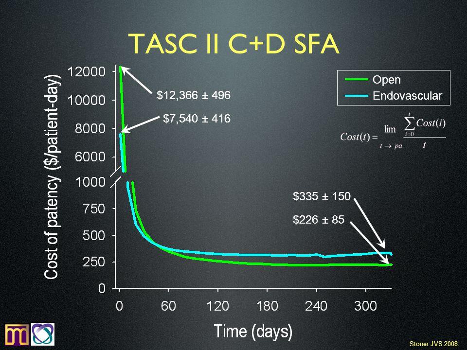 TASC II C+D SFA $335 ± 150 $226 ± 85 $7,540 ± 416 $12,366 ± 496 Open Endovascular Stoner JVS 2008.