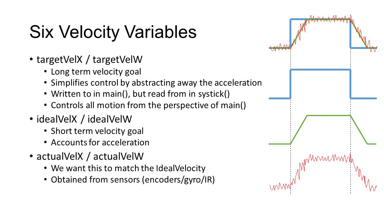Six Velocity Variables targetVelX / targetVelW Long term velocity goal Simplifies control by abstracting away the acceleration Written to in main(), but read from in systick() Controls all motion from the perspective of main() idealVelX / idealVelW Short term velocity goal Accounts for acceleration actualVelX / actualVelW We want this to match the IdealVelocity Obtained from sensors (encoders/gyro/IR)
