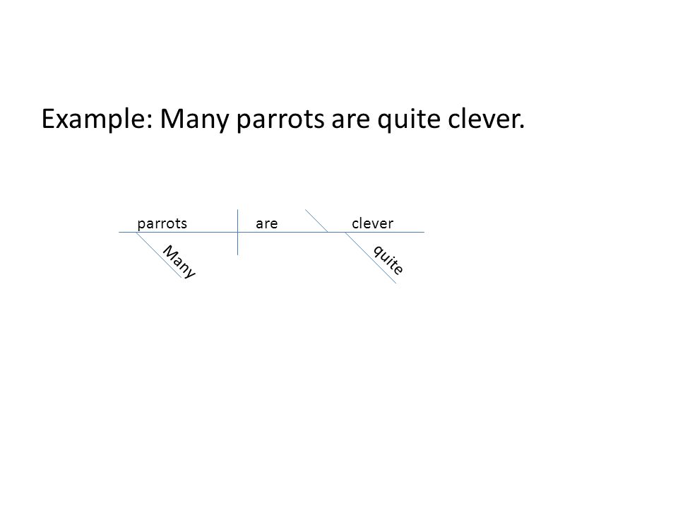 Diagramming sentences subject complements pred nompred adj 2 3 example many parrots are quite clever parrotsareclever many quite ccuart Images