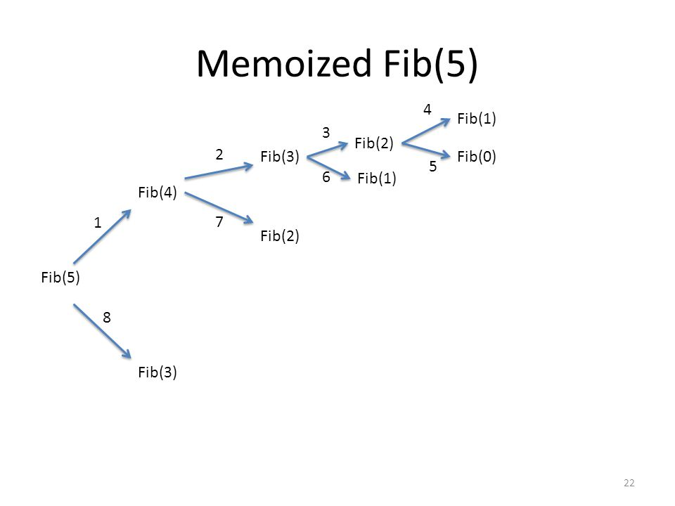 Memoized Fib(5) 22 Fib(5) Fib(4) Fib(3) Fib(2) Fib(1) Fib(0) 1 2 3 4 5 6 7 8