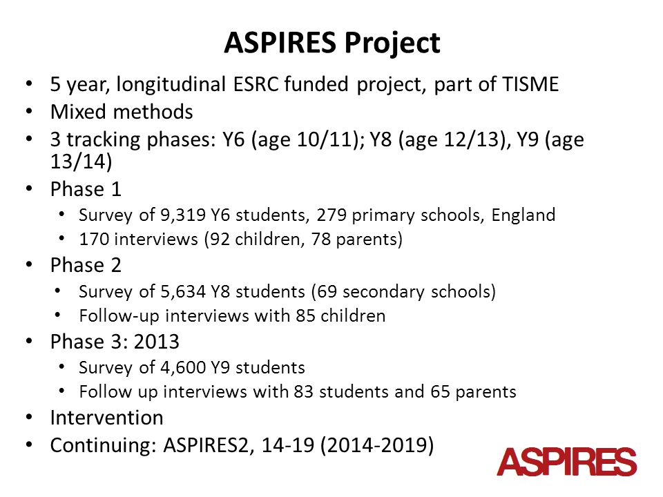 ASPIRES Project 5 year, longitudinal ESRC funded project, part of TISME Mixed methods 3 tracking phases: Y6 (age 10/11); Y8 (age 12/13), Y9 (age 13/14) Phase 1 Survey of 9,319 Y6 students, 279 primary schools, England 170 interviews (92 children, 78 parents) Phase 2 Survey of 5,634 Y8 students (69 secondary schools) Follow-up interviews with 85 children Phase 3: 2013 Survey of 4,600 Y9 students Follow up interviews with 83 students and 65 parents Intervention Continuing: ASPIRES2, 14-19 (2014-2019)
