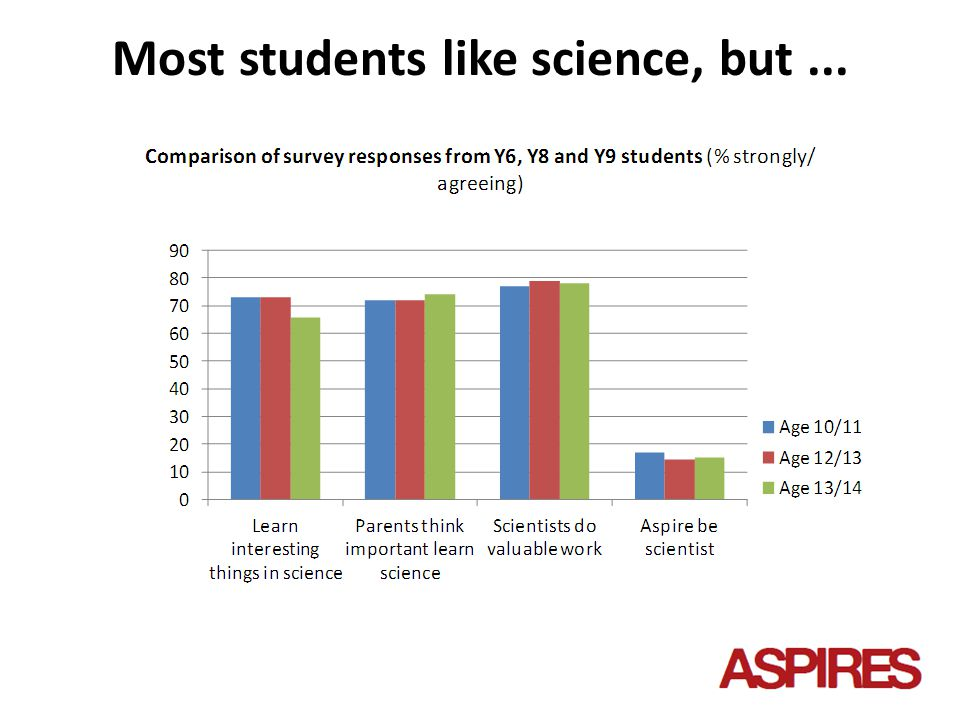 What careers do Y9 students aspire to?