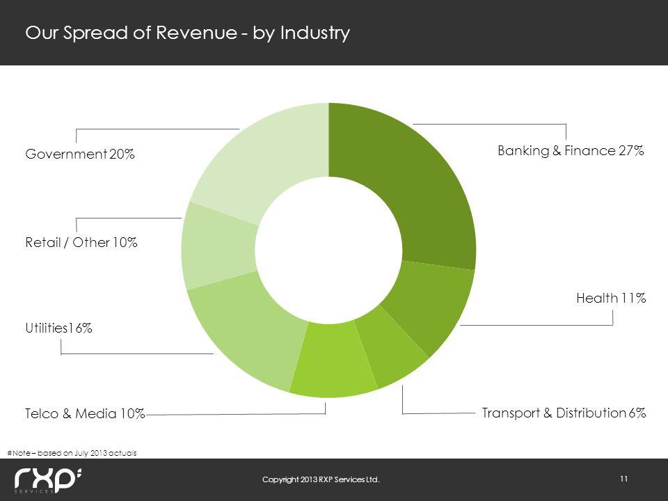 Copyright 2013 RXP Services Ltd.