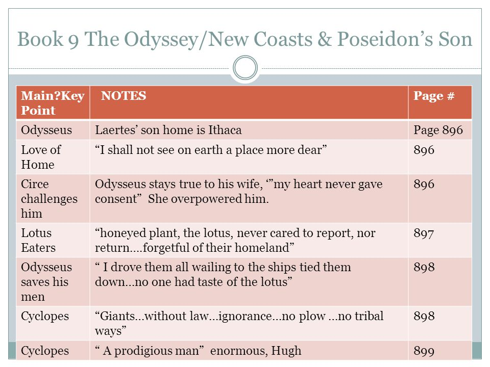 "Book 9 The Odyssey/New Coasts & Poseidon's Son Main?Key Point NOTESPage # OdysseusLaertes' son home is IthacaPage 896 Love of Home ""I shall not see on"