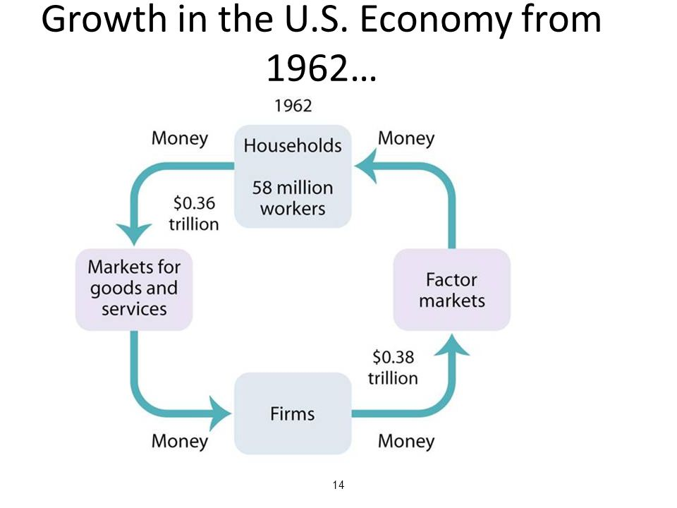 14 Growth in the U.S. Economy from 1962…