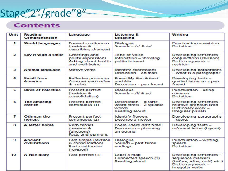 Stage 2 /grade 8