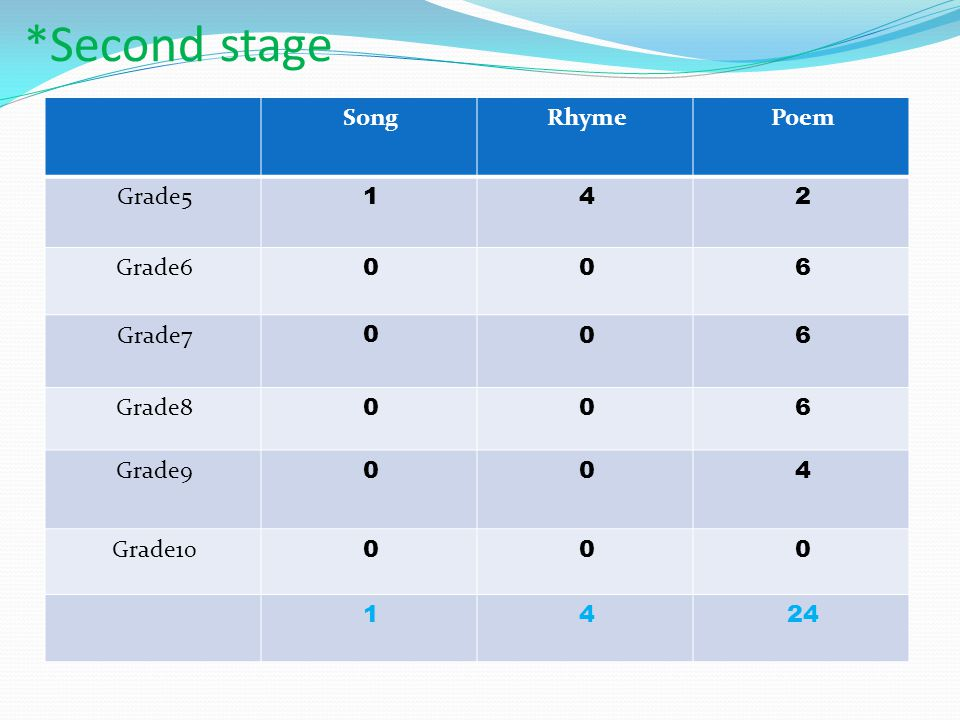 *Second stage PoemRhymeSong 241 Grade5 600 Grade6 600 Grade7 600 Grade8 400 Grade9 000 Grade10 2441