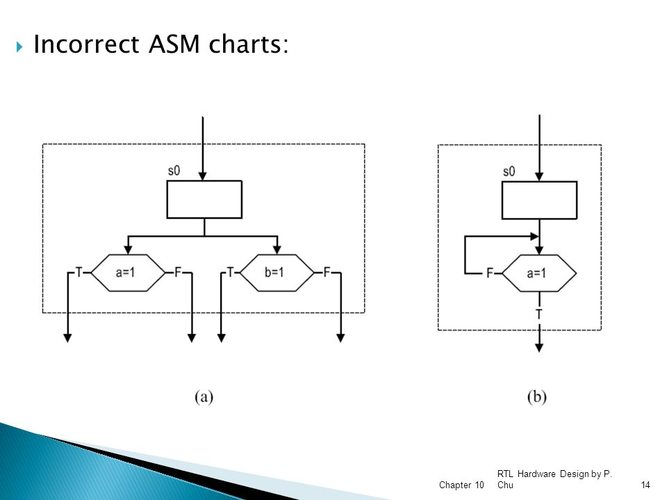 RTL Hardware Design by P. Chu Chapter 1014  Incorrect ASM charts: