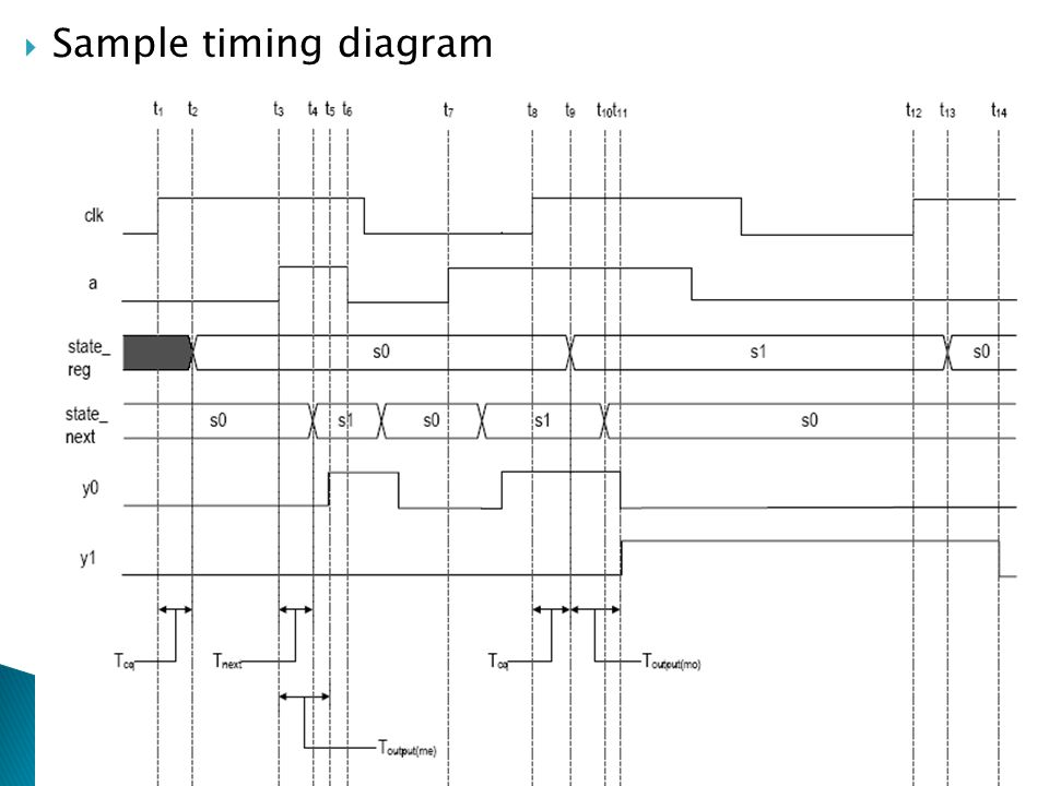 RTL Hardware Design by P. Chu Chapter 1017  Sample timing diagram