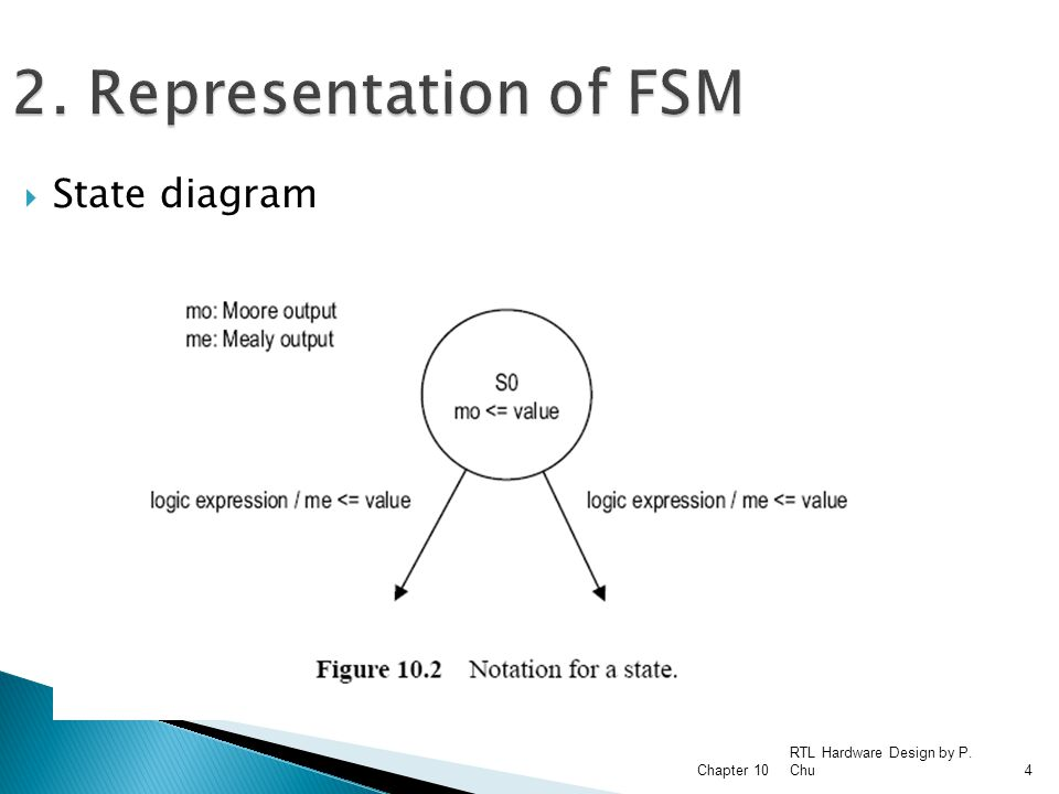 RTL Hardware Design by P. Chu Chapter 104 2. Representation of FSM  State diagram