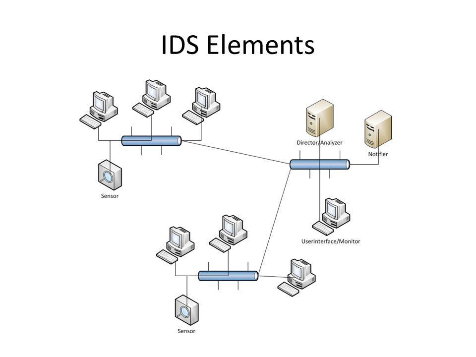 IDS Elements