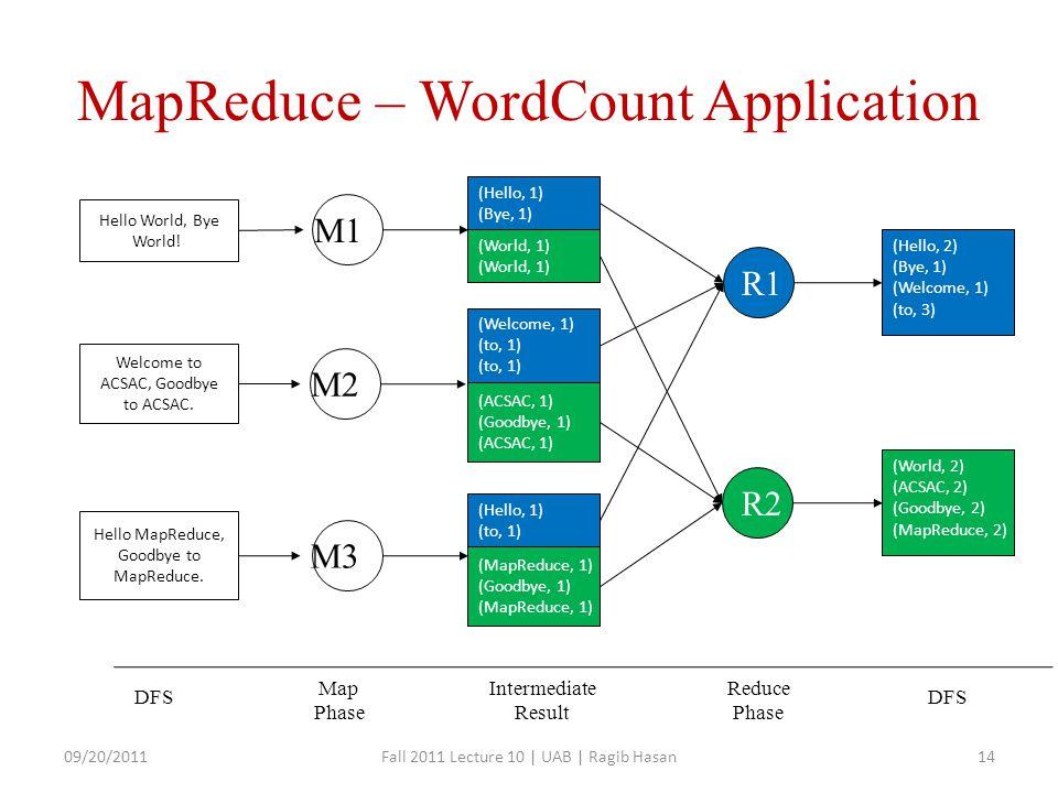 MapReduce – WordCount Application Hello World, Bye World.