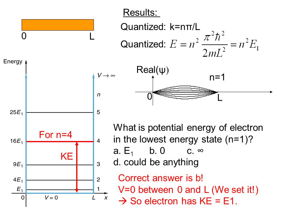 Quantized: k=nπ/L Quantized: Real(ψ  0 L What is potential energy of electron in the lowest energy state (n=1).