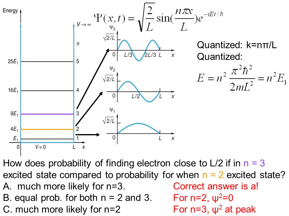 Quantized: k=nπ/L Quantized: How does probability of finding electron close to L/2 if in n = 3 excited state compared to probability for when n = 2 excited state.