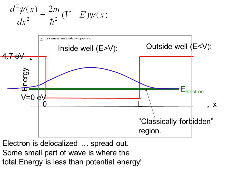 V=0 eV 0 L 4.7 eV Energy x E electron Inside well (E>V): Outside well (E<V): Electron is delocalized … spread out.