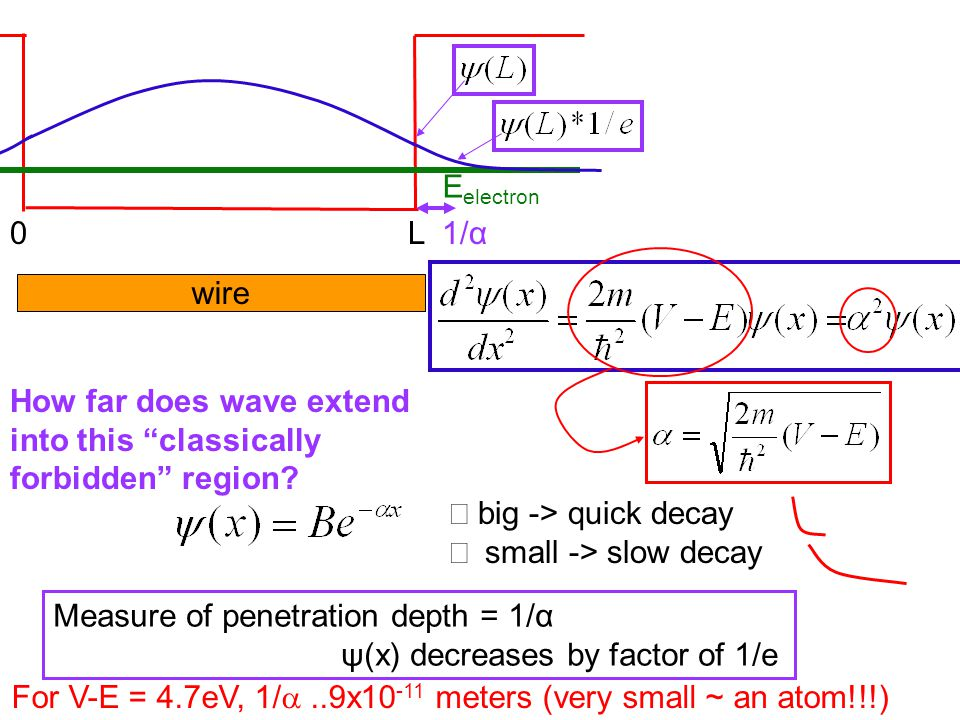 0 L E electron wire How far does wave extend into this classically forbidden region.