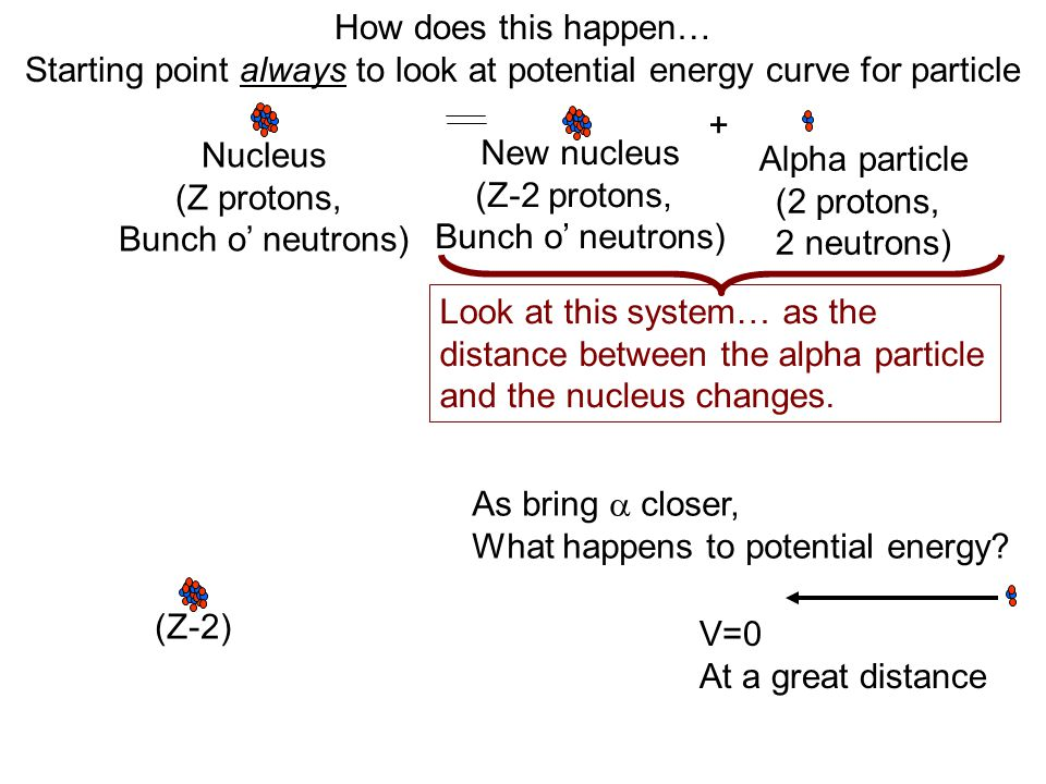 How does this happen… Starting point always to look at potential energy curve for particle Nucleus (Z protons, Bunch o' neutrons) New nucleus (Z-2 protons, Bunch o' neutrons) + Alpha particle (2 protons, 2 neutrons) Look at this system… as the distance between the alpha particle and the nucleus changes.