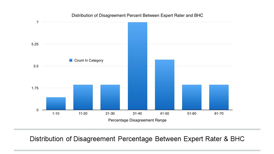 Distribution of Disagreement Percentage Between Expert Rater & BHC