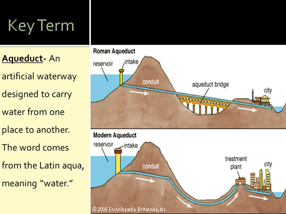 Key Term Aqueduct- An artificial waterway designed to carry water from one place to another.