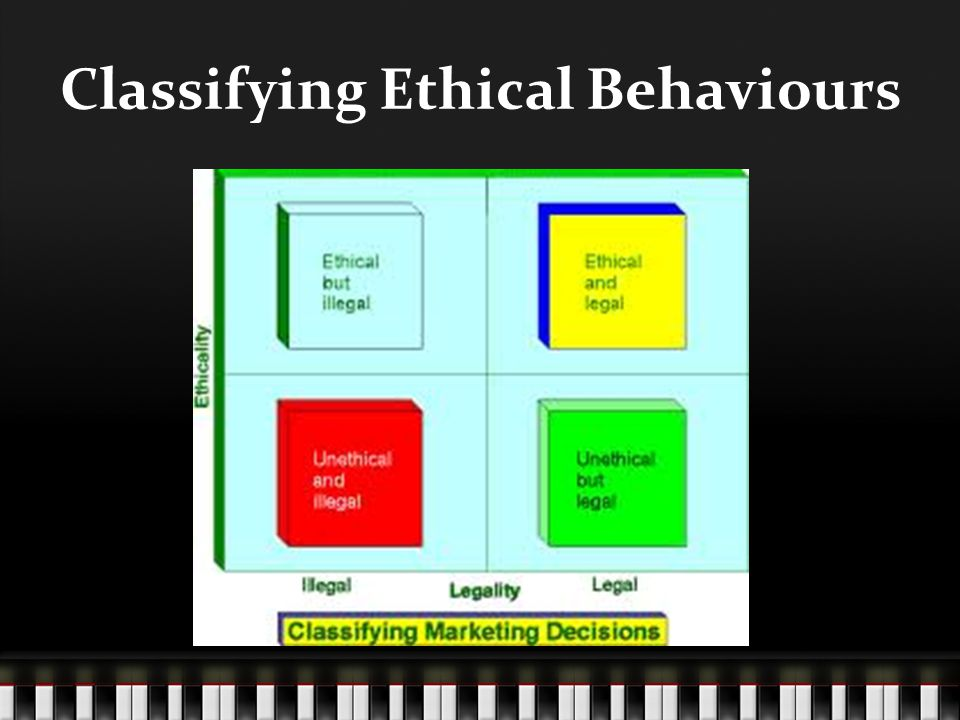 Classifying Ethical Behaviours