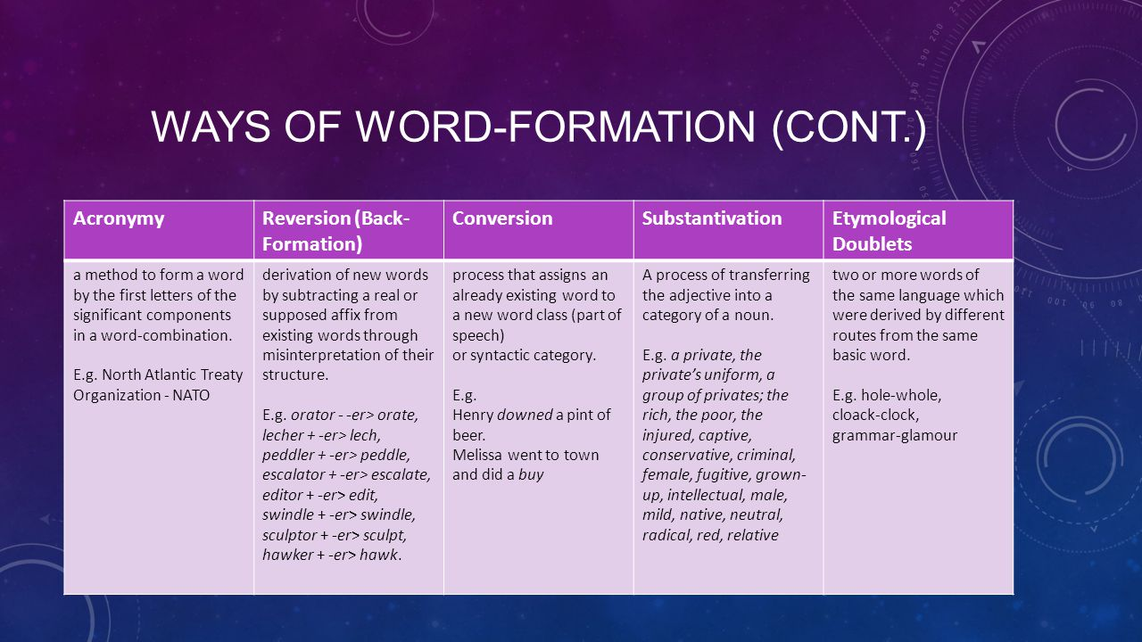 WAYS OF WORD-FORMATION (CONT.) AcronymyReversion (Back- Formation) ConversionSubstantivationEtymological Doublets a method to form a word by the first letters of the significant components in a word-combination.