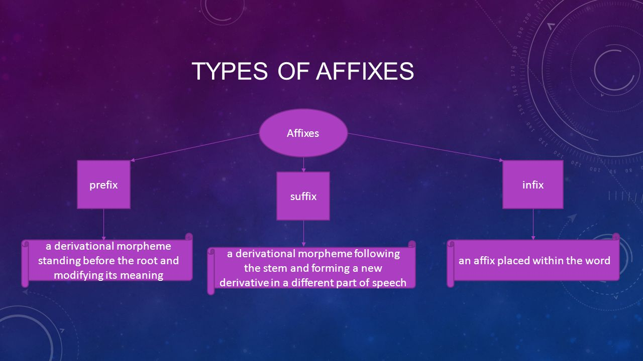 TYPES OF AFFIXES Affixes prefix suffix infix a derivational morpheme standing before the root and modifying its meaning a derivational morpheme following the stem and forming a new derivative in a different part of speech an affix placed within the word