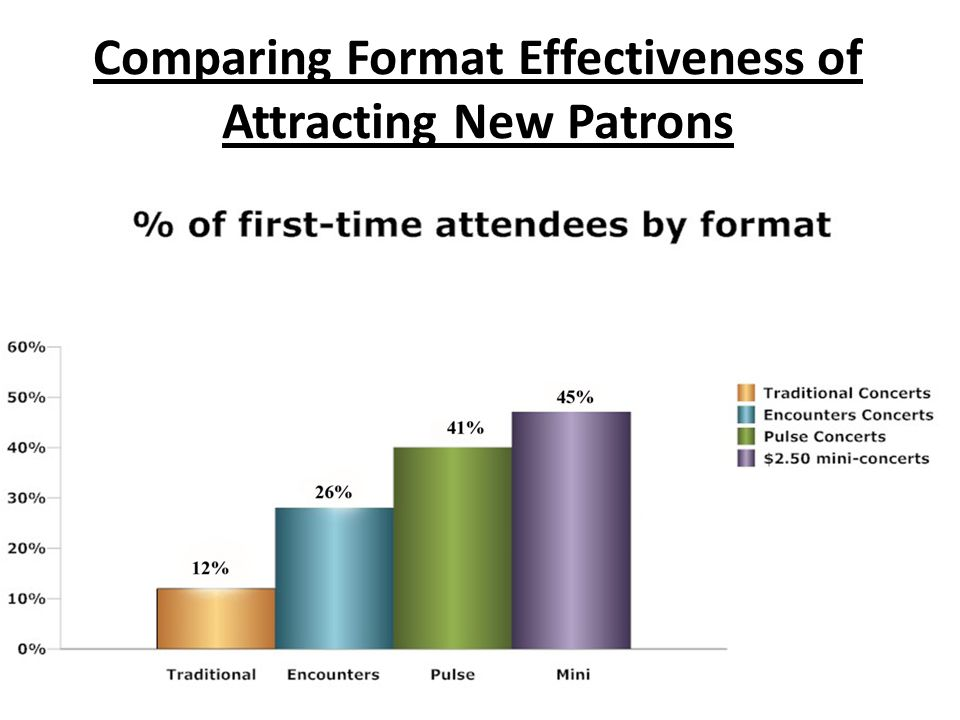 Comparing Format Effectiveness of Attracting New Patrons