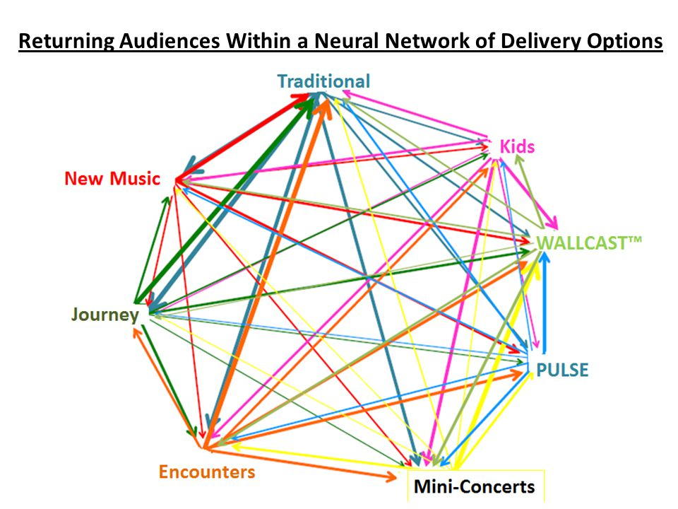 Returning Audiences Within a Neural Network of Delivery Options