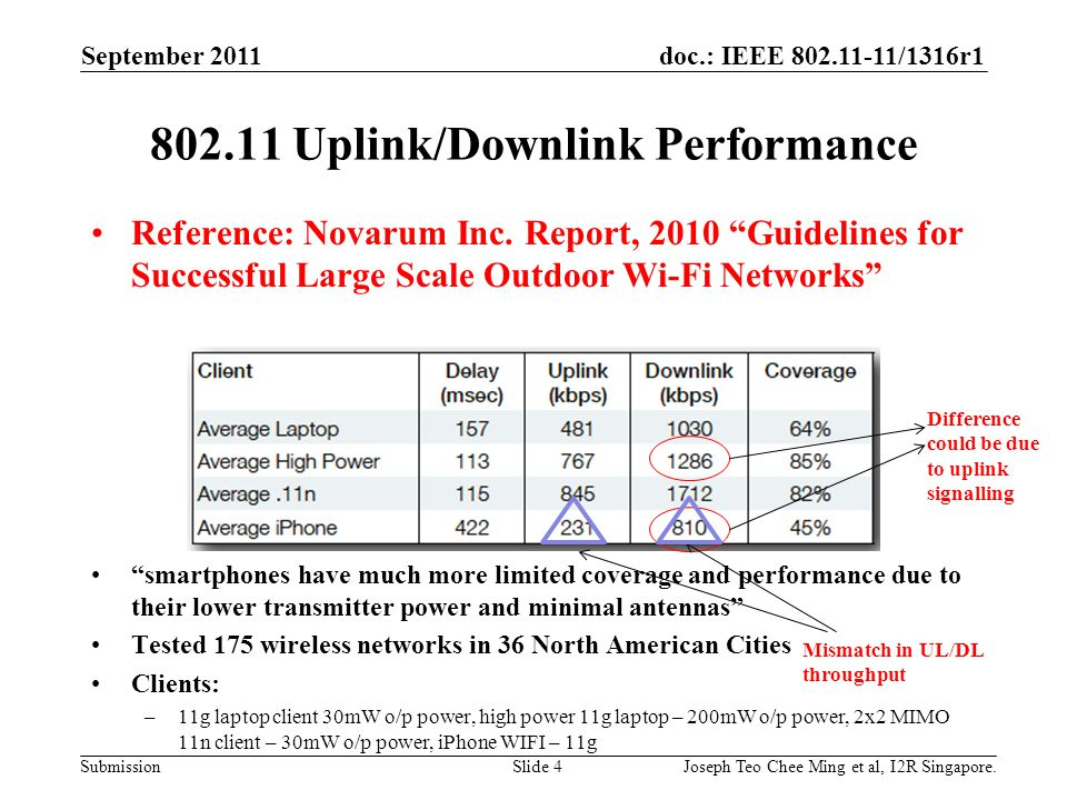 doc.: IEEE 802.11-11/1316r1 Submission 802.11 Uplink/Downlink Performance Reference: Novarum Inc.