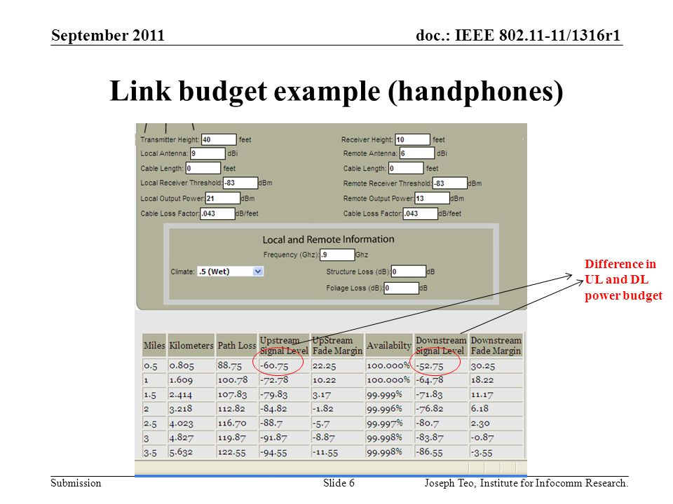 doc.: IEEE 802.11-11/1316r1 Submission Link budget example (handphones) September 2011 Joseph Teo, Institute for Infocomm Research.Slide 6 Difference